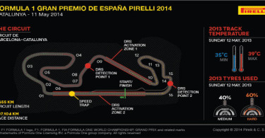 Spanish Grand Prix Featured