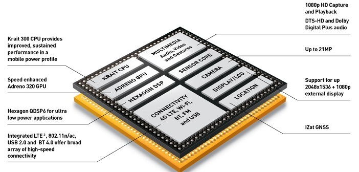 spec whore snapdragon 600 diagram