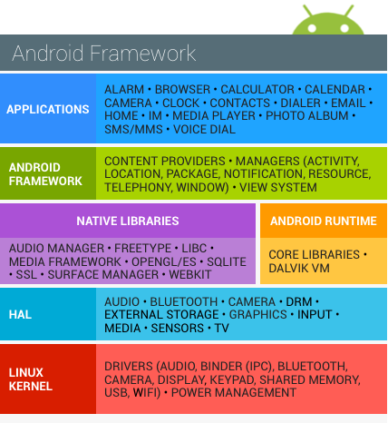 android_software_stack