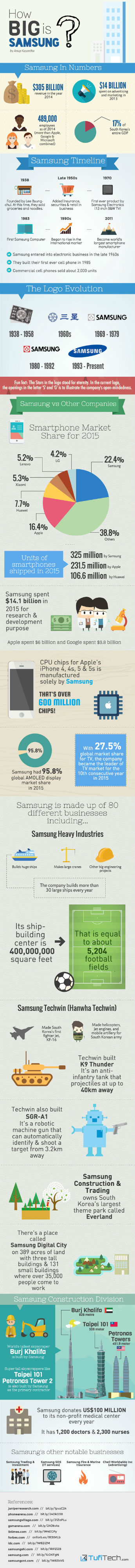 Infographic Just How Big Is Samsung