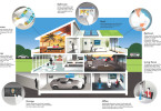 Smartphone Controlled Home Featured Image