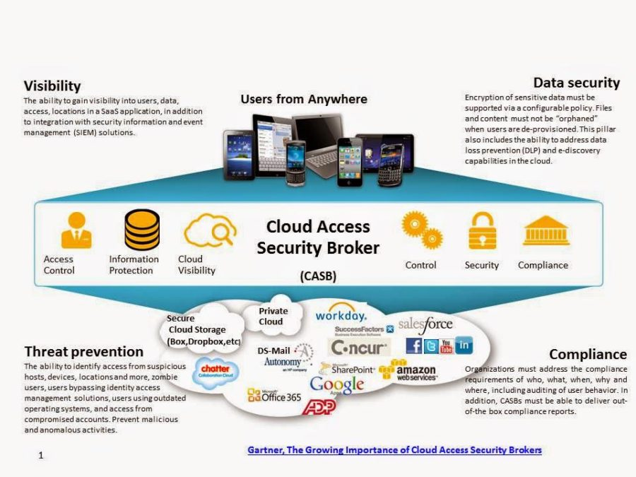Cloud Access Image 1